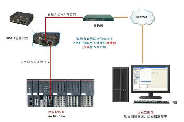 PLC的通讯方式有哪些
