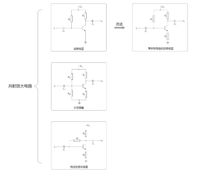 叁种形式的共射放大电路基本电路特性