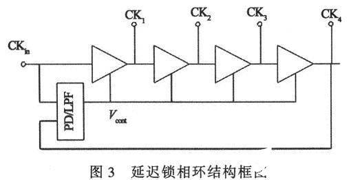 延迟锁相环结构框图