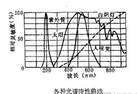 紫外线传感器的结构分类