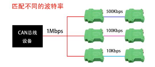 可CAN总线系统直接进行通讯的can网桥模块