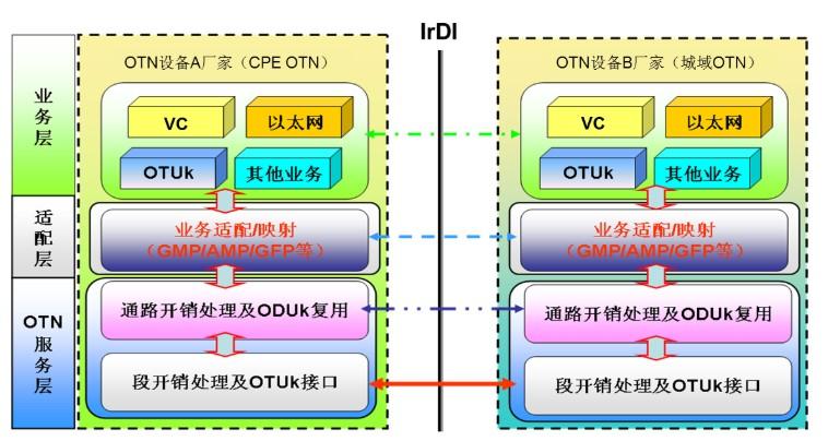 中国移动分阶段成功验证解耦型CPE OTN技术可行性