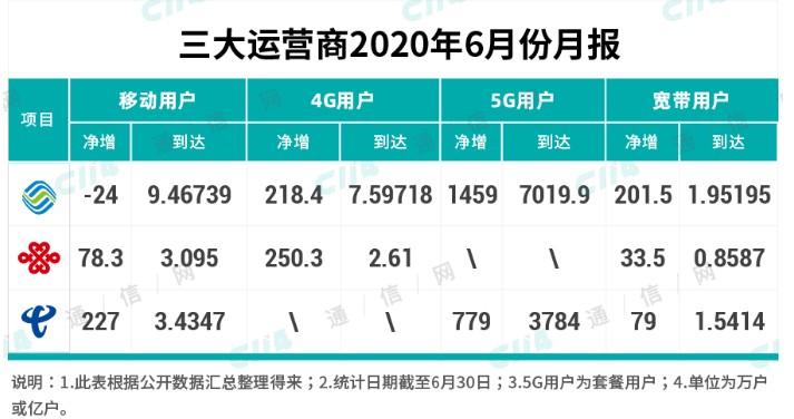 为什么取代4G还需要首先打造5G爆款应用?