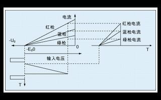 白平衡自动测量调整仪的工作原理实现设计