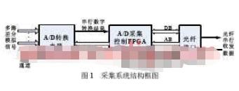 采用FPGA器件控制ADC和数据传输实现数据采集...