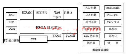 基于FPGA芯片为核心实现通用实验系统的软硬件设...