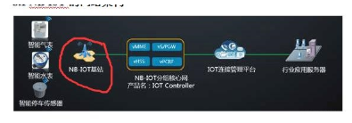 探究NB-IOT基站實現通信的原理