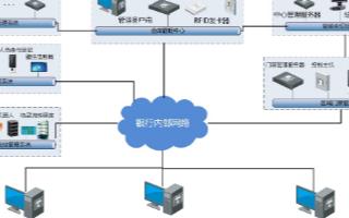 基于物联网综合管理平台的智慧金库管理系统的设计