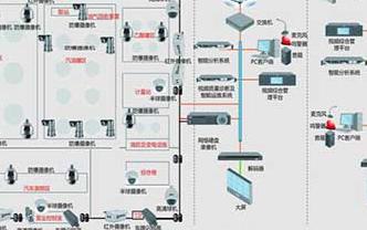 油气库视频监控系统及周界报警防范系统的解决方案