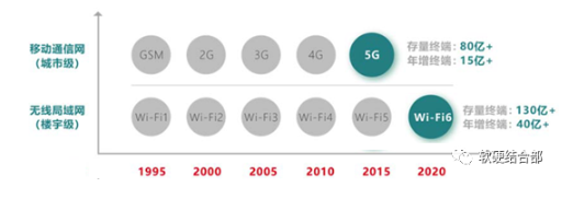 盘点网络通信技术之间的技术区别