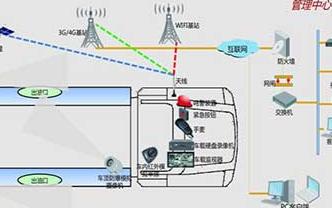 油气罐车的无线⊙监控系统的特点及应用方案