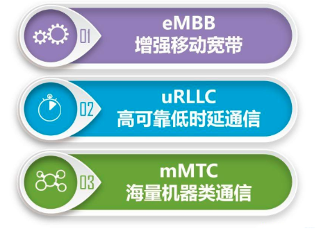 盤點5G的三大應用場景eMBB、mMTC、URL...