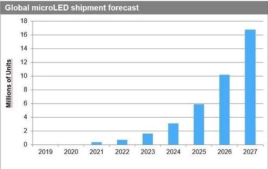 Micro LED將成為下一個自發光顯示技術