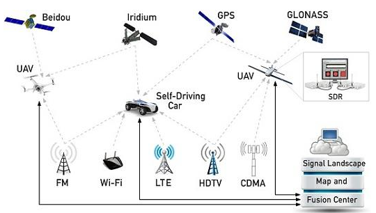 無人機的導航系統和飛行控制系統的作用是什么