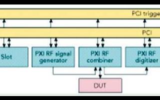 基于PXI总线的射频仪器在手射频校准和特征参数测试中的应用