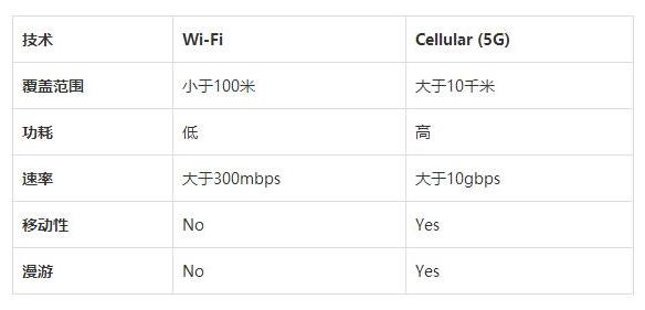 5G:WI-Fi的理想替代品,未来无线蜂窝技术的...
