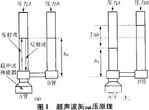 超声波微压测量仪的工作原理和如何实现应用设计