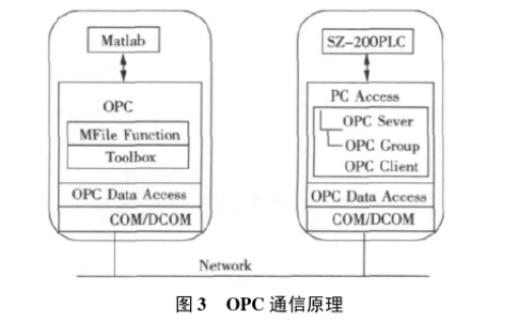 怎么樣使用Matlab和PLC設計實時控制系統