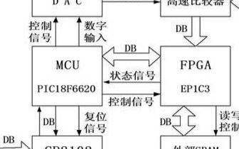 基于FPGA器件EP1C3和接口芯片CP2102...