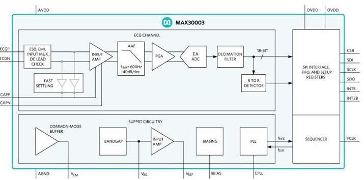 基于可穿戴设备集成健康传感器平台MAXREFDE...