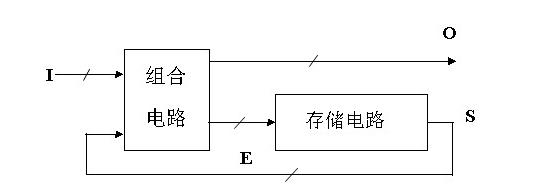 同步时序逻辑电路的设计分析