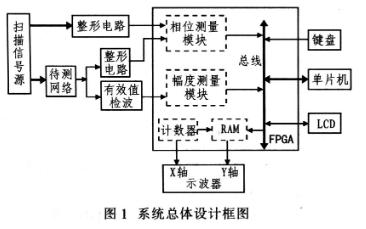 基于单片机和FPGA实现低频段数字式频率特性测试仪的设计