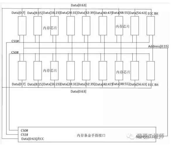 内存电路分析-设计框图和金手指