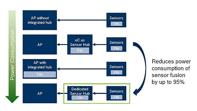 多種傳感器中樞解決方案將在未來并存