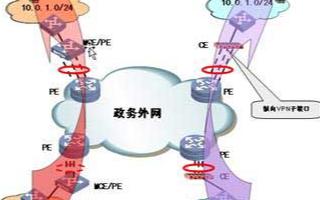 H3C电子政务网络解决方案实现专网数据的共享