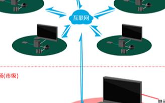 市政网络视频会议系统构建和安装解决方案