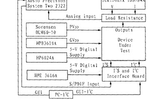 音頻放大器額定功率的測試設備連接和測試過程