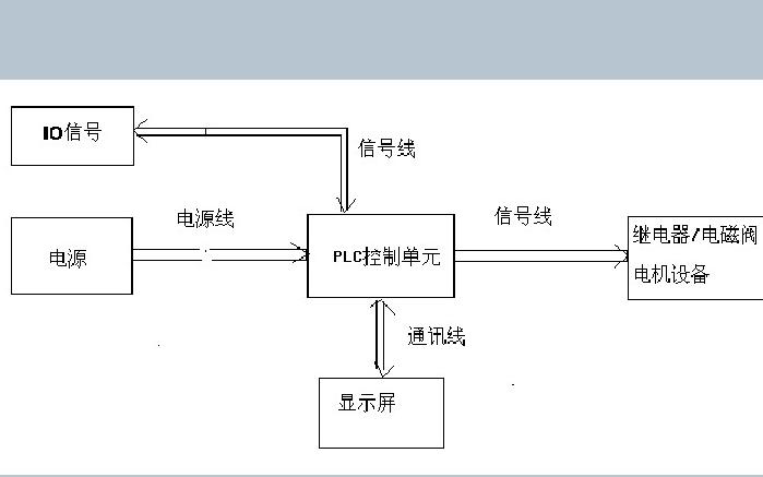 PLC系统的EMC的问题应该如何处理说明