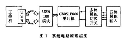 基于C8051F060和USBl00模块实现高速...