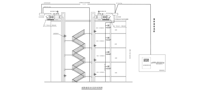 余压监控系统是如何控制高层建筑疏散通道的余压