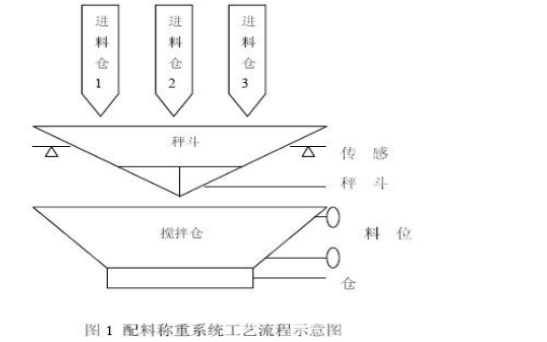 PLC在配料稱重控制系統中有什么樣的應用
