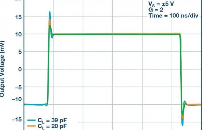 AD4896-2 THD性能与负载的关系