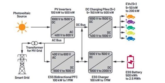 面向电动汽车充电基础设施的储能系统