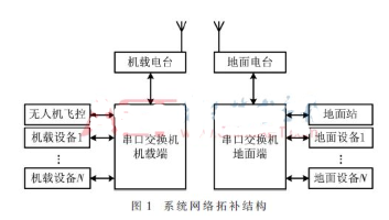 无人机技术的多路设备数据传输系统解决方案