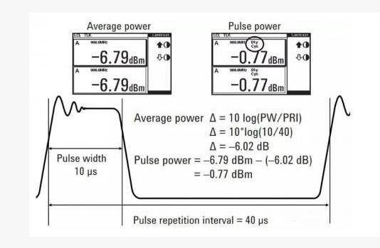 测量雷达功率包括哪些种选择?