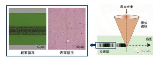 激光隐形切割 MEMS晶圆切割方法解析