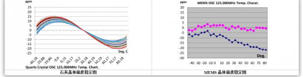 石英晶振與MEMS晶振兩者的區別對比
