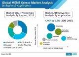 2020年MEMS傳感器市場將增長10%