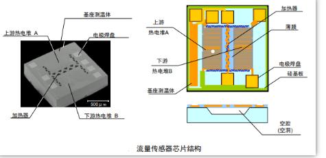 MEMS流量传感器内部结构 检测原理解析