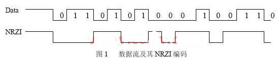 使用CPLD器件和VHDL语言实现USB收发模块的硬件功能设计