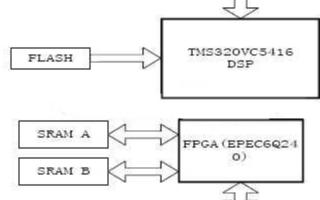 基于Cyclone系列FPGA和TMS320VC5416芯片实现多通道音频采集卡的ω 设计