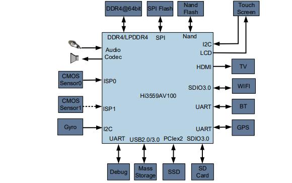Hi3559A和Hi3559C超高清移动摄像头SoC芯片的用户指南免费下载