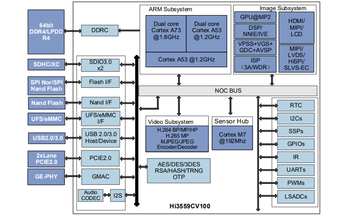 Hi3559A和Hi3559C超高清移动摄像头SoC芯片的数据手册免费下载