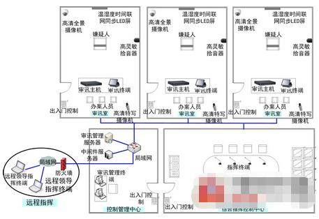 法院数字化庭审监控系统的构建和功能实现