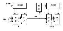 通过利用CPLD/FPGA器件实现数字同步复接系统的设计