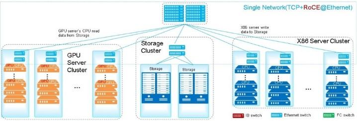 微软Azure在全球云计算市场形成三强格局